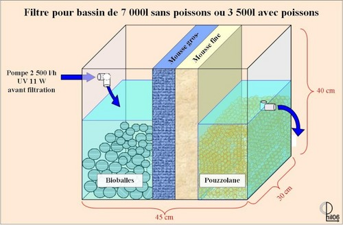 comment construire filtre pour bassin ? la réponse est sur admicile.fr